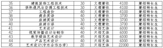 2021成都纺织高等专科学校单招专业及招生计划