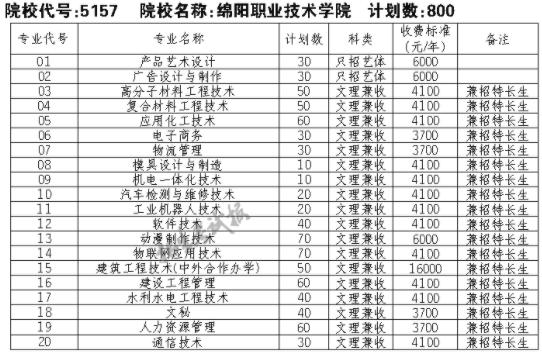 2021绵阳职业技术学院单招专业及招生计划