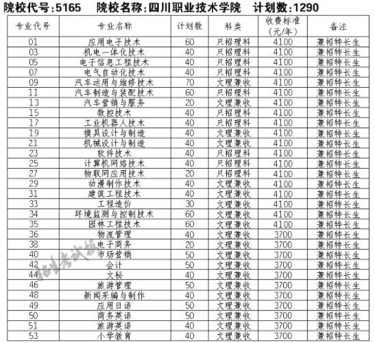 2021四川职业技术学院单招专业及招生计划