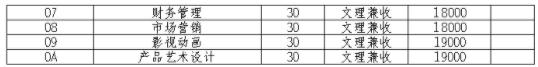 2021成都东软学院单招专业及招生计划