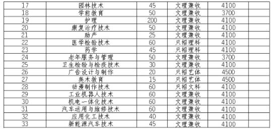 2021广安职业技术学院单招专业及招生计划