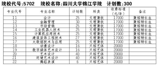 2021四川大学锦江学院单招专业及招生计划