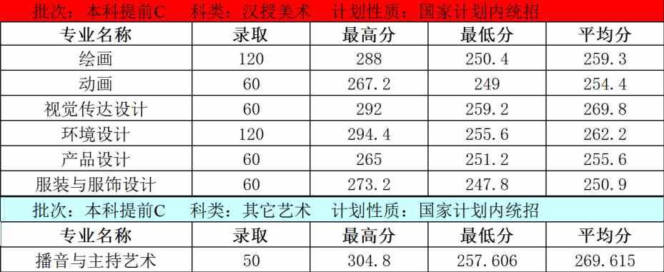 内蒙古大学创业学院2020年内蒙古艺术类本科专业录取分数线