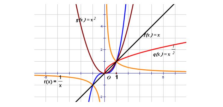 幂函数有关图像