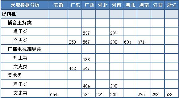 2019年广西民族大学相思湖学院艺术类本科专业录取分数线