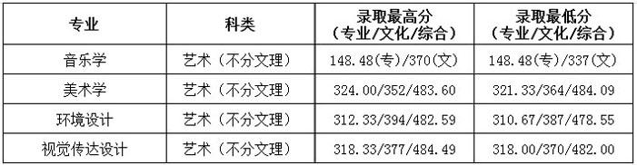 2019年贵州民族大学人文科技学院艺术类本科专业录取分数线