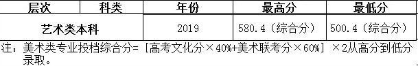 武汉工程大学邮电与信息工程学院,美术类专业,录取分数线