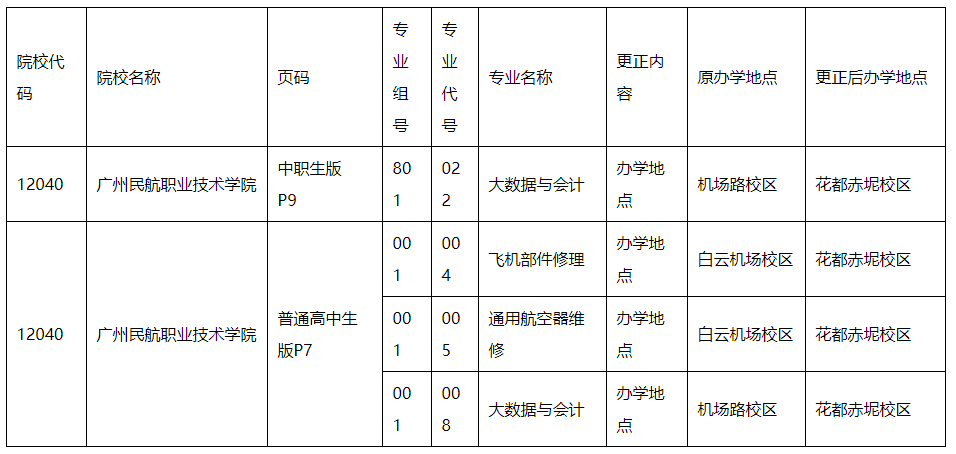 2021广东春季高考招生专业公布