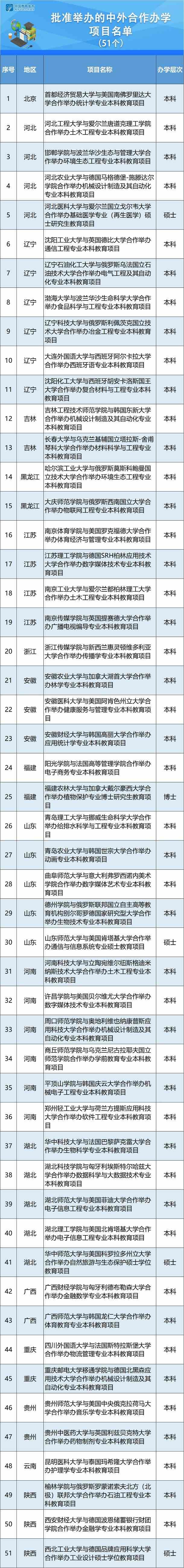 中外合作办学项目名单