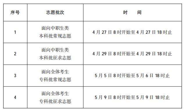福建2021高职分类招生考试志愿填报时间