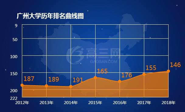 广州大学历年排名表